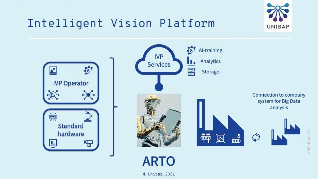 Description of the intelligent vision platform from Unibap